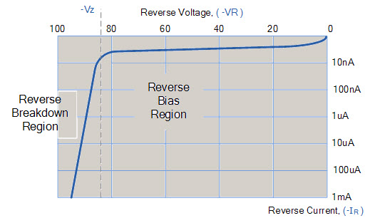 PN Junction Diode VI Characteristics in Reverse Bias