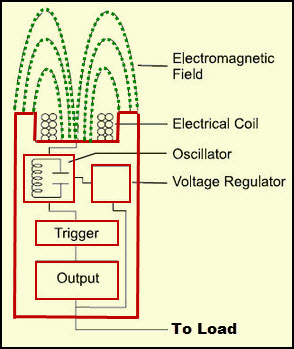 Proximity Sensor Circuit Block Diagram