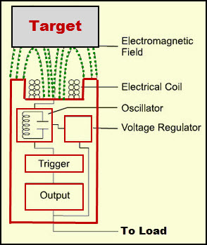 Proximity Sensor Circuit Diagram when Target is Detected