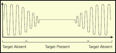 Proximity Sensor's Oscillator Waveform