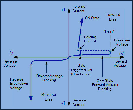 Silicon Controlled Rectifier Characteristics