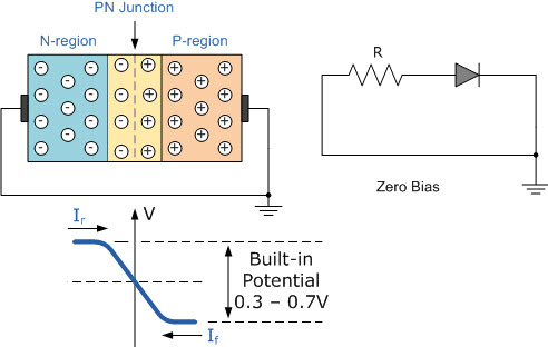Zero Biased PN Junction Diode