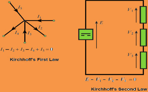 A Brief on Kirchhoff's Laws with Circuit Diagram