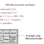 8051 Microcontroller and Basics