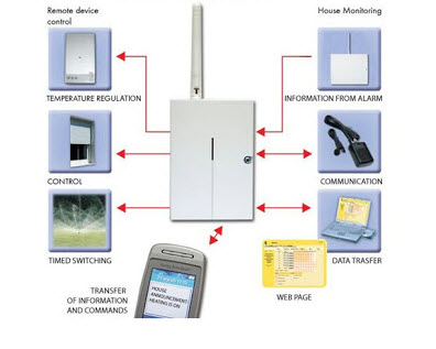 GSM based Wireless Load Controller