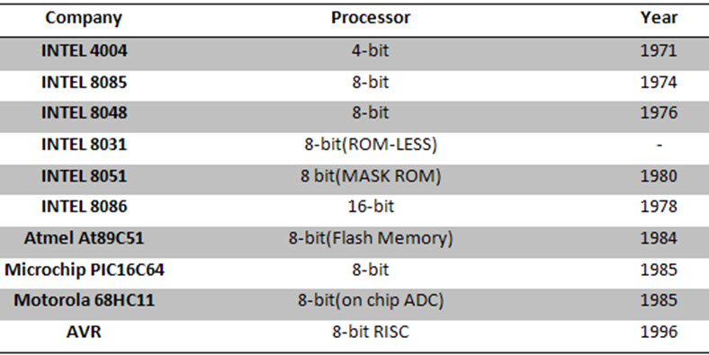 History of the 8051 Microcontroller