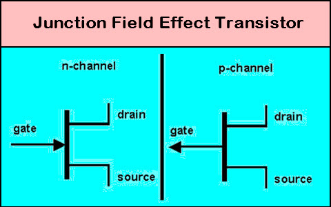 Junction Field Effect Transistor Working With Characteristics