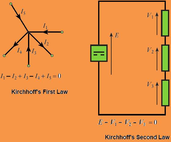 A Brief on Kirchhoff\'s Laws with Circuit Diagram