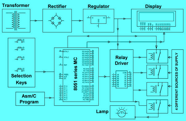 Practical Implementation of Relay Driver Circuit Block Diagram by Edgefxkits.com