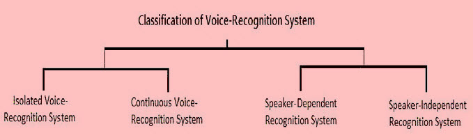 Classification of Voice Recognition System