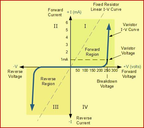 Varistor or Voltage Dependent Resistor Tutorial