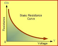 Voltage vs Resistance Curves of Varistor