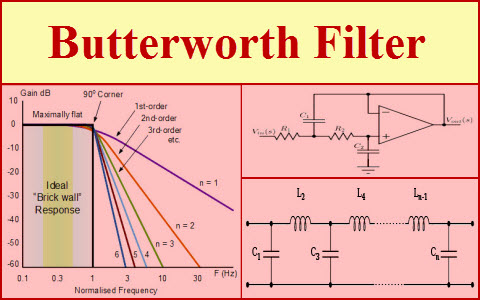 Butterworth Filter Design, Equations and Calculations