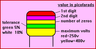 Capacitor Color Code Different Bands