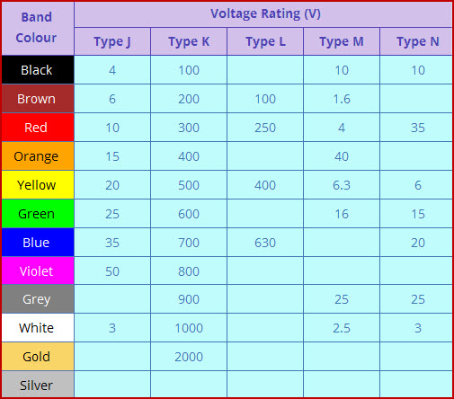 Capacitor Colour Codes And Colour Code Descriptions