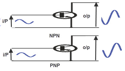 Common Emitter Transistor Configuration