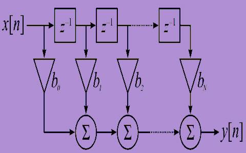 What is FIR Filter? - FIR Filters for Digital Signal Processing