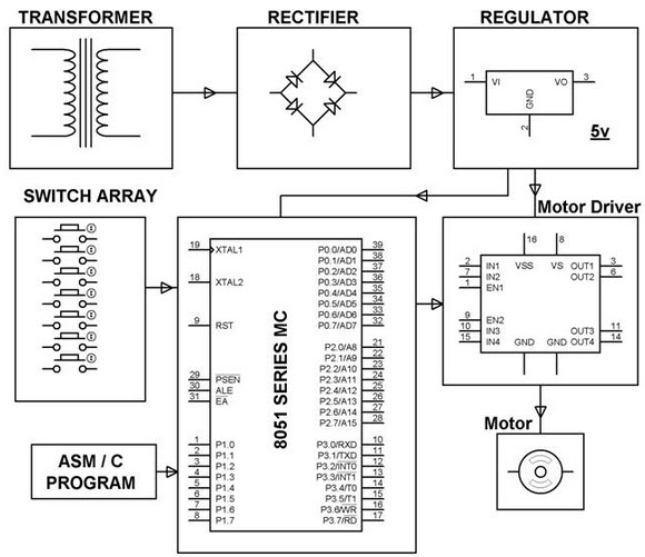 Four Quadrant DC Motor Speed Control with Microcontroller Project Circuit Block Diagram by Edgefxkits.com