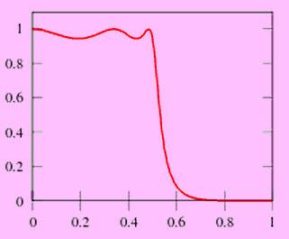 Type-I Chebyshev Filter