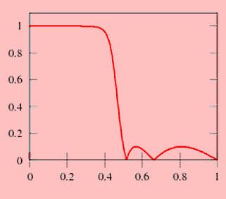 Type-II Chebyshev Filter