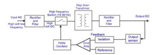 AC to DC converter SMPS