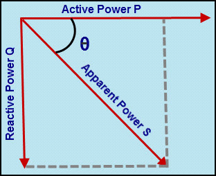 Angle between Active Power and Apparent Power