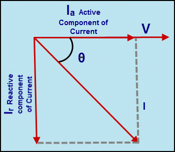 Angle between Supply Voltage and Load Current
