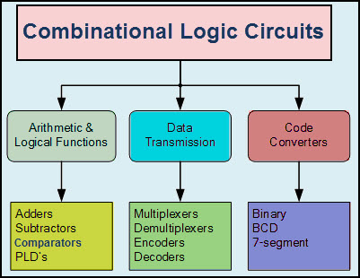 Classificaiton of Combinational Logic