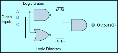Combinational Logic Circuit using Logic Gates