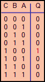 Combinational Logic Function Truth Table