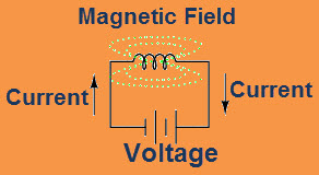 Eelctromechanical Relay Coil - Magnetic Field