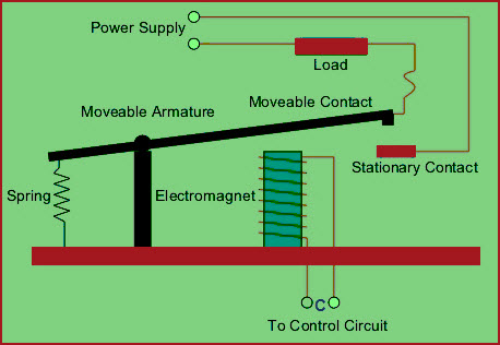 electromechanical relay circuit working with applications rh elprocus com relay circuit diagram 12v relay circuit diagram 12v