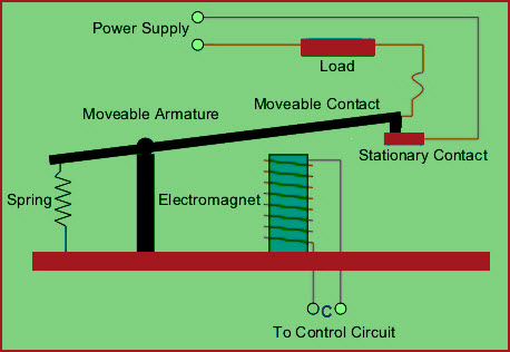 electromechanical relay circuit working with applications Freightliner Tail Light Diagram
