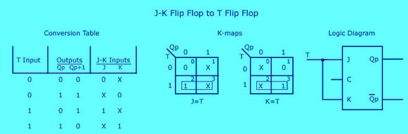 JK-FF to T-FF Conversion