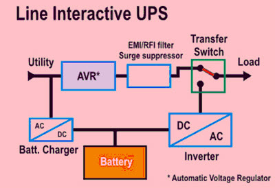 Line Interactive UPS types of uninterruptible power supply devices with working interactive wiring diagram at aneh.co