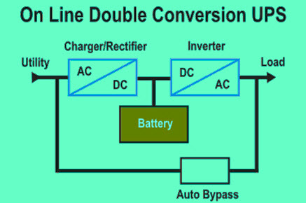 Types of uninterruptible power supply devices with working online ups asfbconference2016 Choice Image