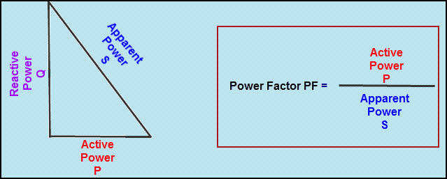 Power Factor and Power Triangle