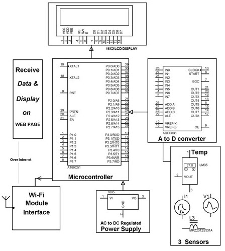 Remote monitoring of transformer or generator health over internet project Block Diagram by Edgefxkits.com