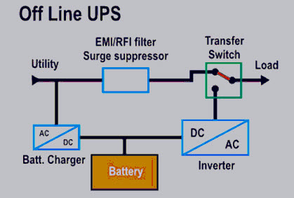 types of uninterruptible power supply devices with working computer battery backup system ups backup diagram #1