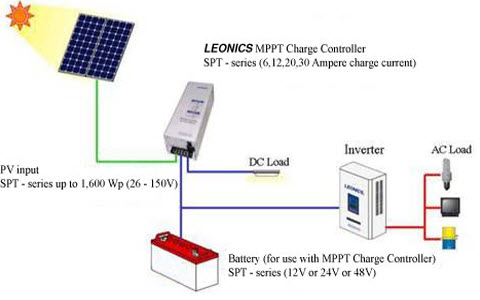 Maximum Power Tracking Solar Charge Controller using Microcontroller