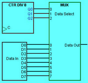 Explain Counters in Digital Circuits - Types of Counters