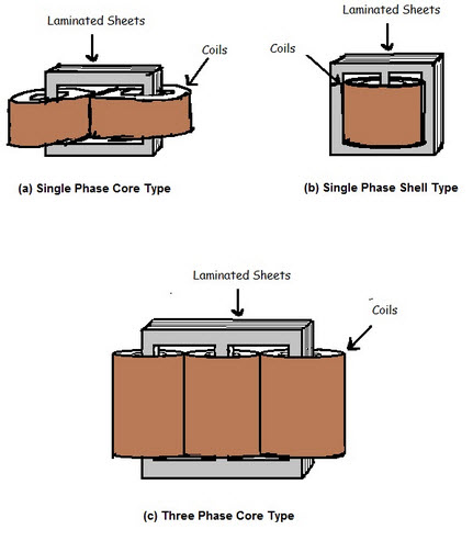 Power Transformer Design