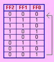 Sequence of the Asynchronous Up-Down Counter