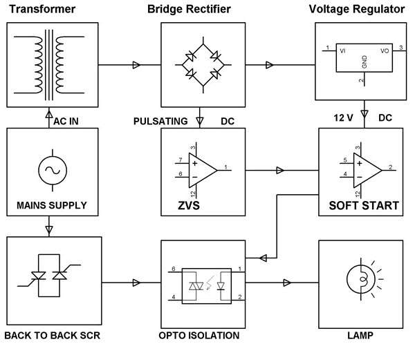 Soft Start of Single Phase Pump Motor Project Block Diagram