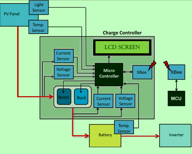 Solar Charge Controller using Microcontroller Block Diagram