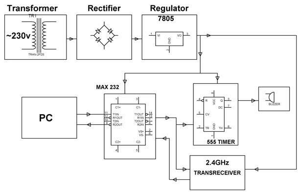 Solar Energy Measurement System Conveyed over RF using a PIC microcontroller Block Diagram by Edgefxkits.com