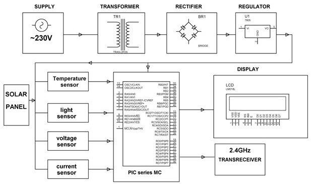 Solar Energy Measurement System Conveyed over RF using a PIC microcontroller Project Block Diagram by Edgefxkits.com