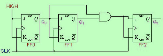 Synchronous Counter Circuit Diagram