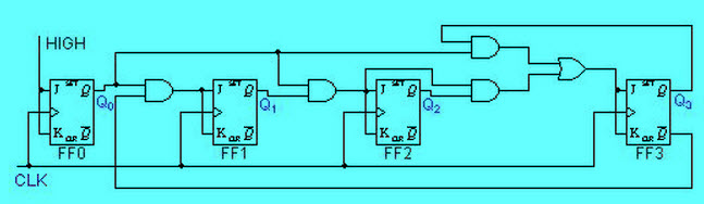 explain counters in digital circuits types of counters rh elprocus com decade counter circuit diagram using 7490 ic 7490 decade counter circuit diagram