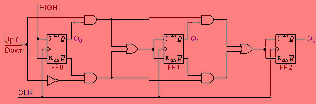 Synchronous Up-Down Counters Circuit Diagram